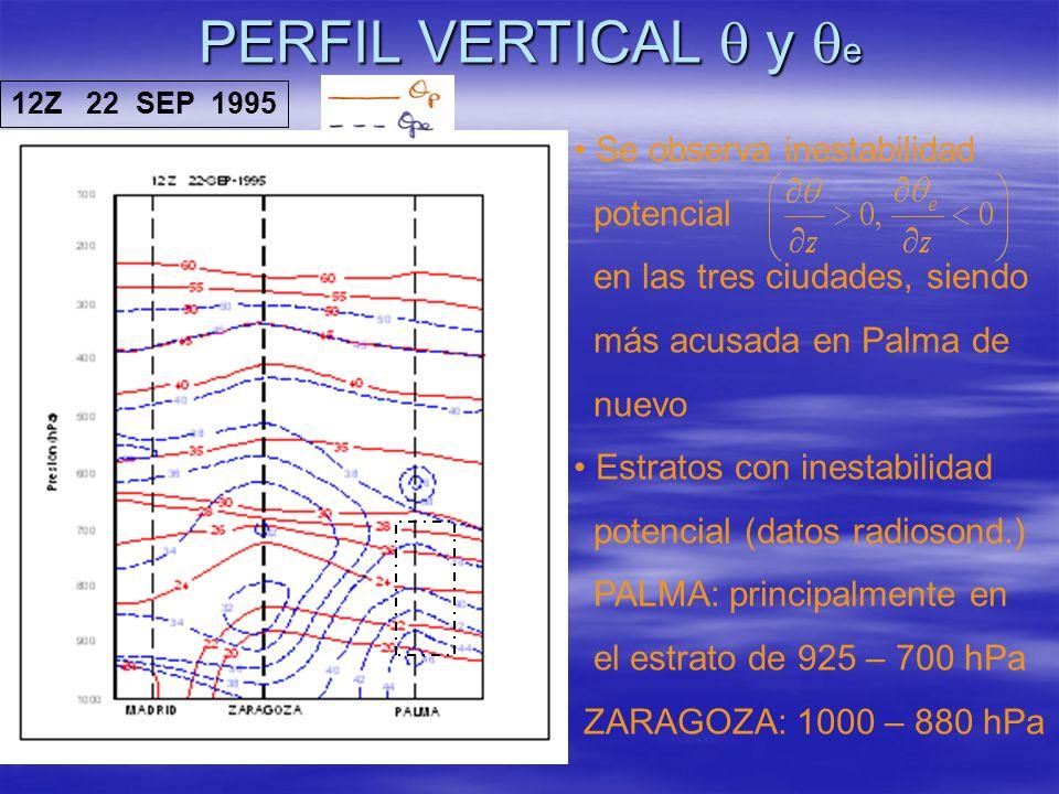 PERFIL VERTICAL y e 12Z 22 SEP 1995 Se observa inestabilidad potencial en las tres ciudades, siendo más acusada en Palma de nuevo Estratos con inestab