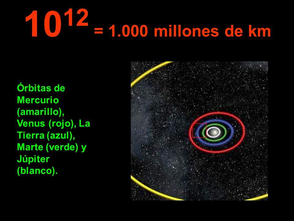 Órbitas de Mercurio (amarillo), Venus (rojo), La Tierra (azul), Marte (verde) y Júpiter (blanco). 10 12 = 1.000 millones de km