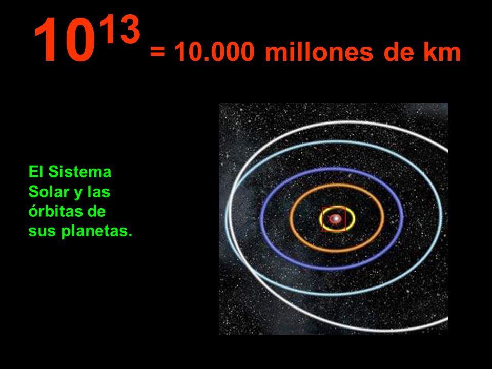 El Sistema Solar y las órbitas de sus planetas. 10 13 = 10.000 millones de km