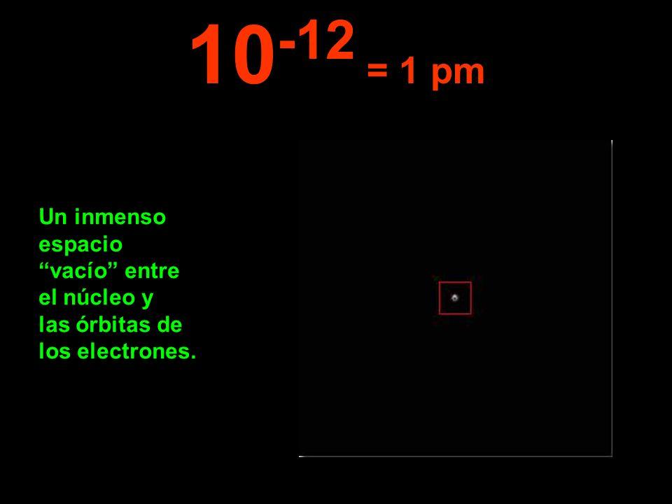 Un inmenso espacio vacío entre el núcleo y las órbitas de los electrones. 10 -12 = 1 pm