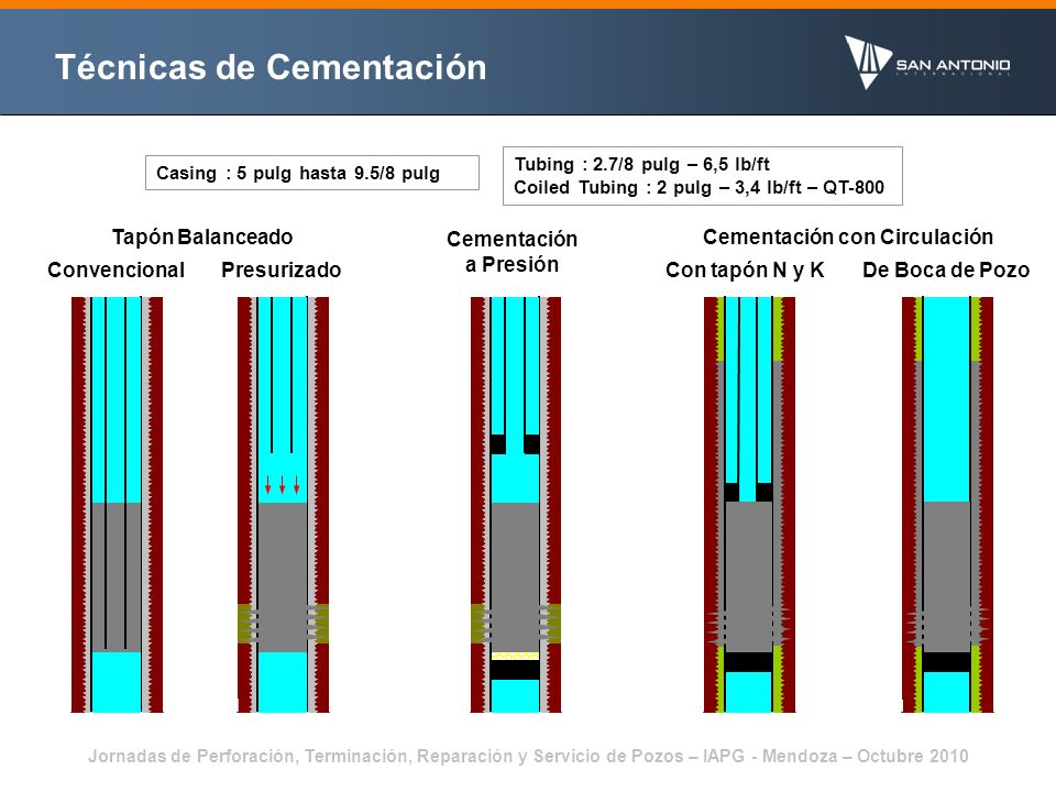 Jornadas de Perforación, Terminación, Reparación y Servicio de Pozos – IAPG - Mendoza – Octubre 2010 Lechadas Cementadoras