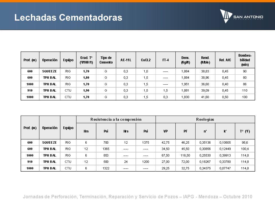 Jornadas de Perforación, Terminación, Reparación y Servicio de Pozos – IAPG - Mendoza – Octubre 2010 Cementación Patagoniano Evolución Histórica Punzado : 1 metro – 4 tiros/pie – carga de 22,7 grs – diámetro 0,44 pulg Preflujo 1 : Tensoactivo + Pirofosfato ácido de Sodio Tratamiento Preflujo 2 : Obturantes ( CaCL 2 – KCL – MSS – KCL ) Lechada : Cemento clase G + CaCL 2 + Antiespumante La meta fijada por YPF era la de obtener por lo menos 5 m de buena calidad de adherencia por registro CBL-VDL.