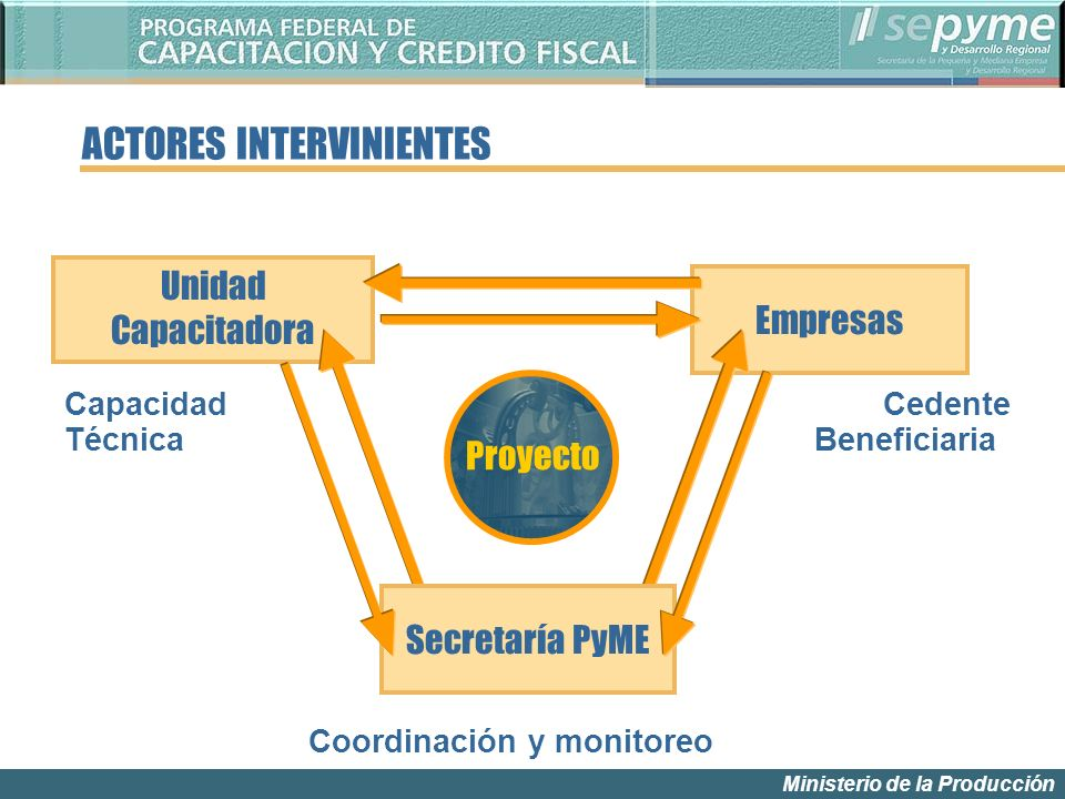 Ministerio de la Producción Unidad Capacitadora Empresas Proyecto Secretaría PyME Capacidad Técnica Cedente Beneficiaria Coordinación y monitoreo ACTORES INTERVINIENTES
