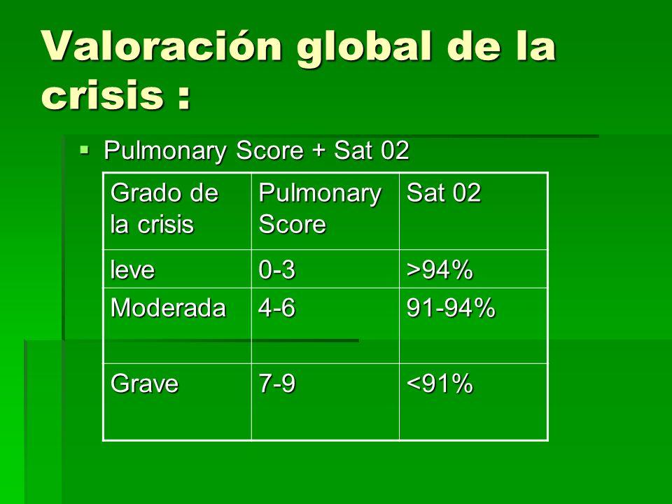Valoración global de la crisis : Pulmonary Score + Sat 02 Pulmonary Score + Sat 02 Grado de la crisis Pulmonary Score Sat 02 leve0-3>94% Moderada4-691-94% Grave7-9<91%