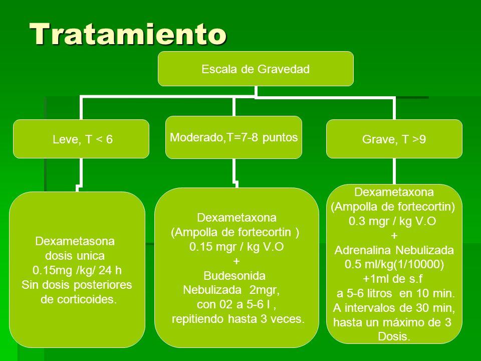 3.Crisis moderada : salbutamol + corticoide 1.Salbutamol 1.Salbutamol 2.