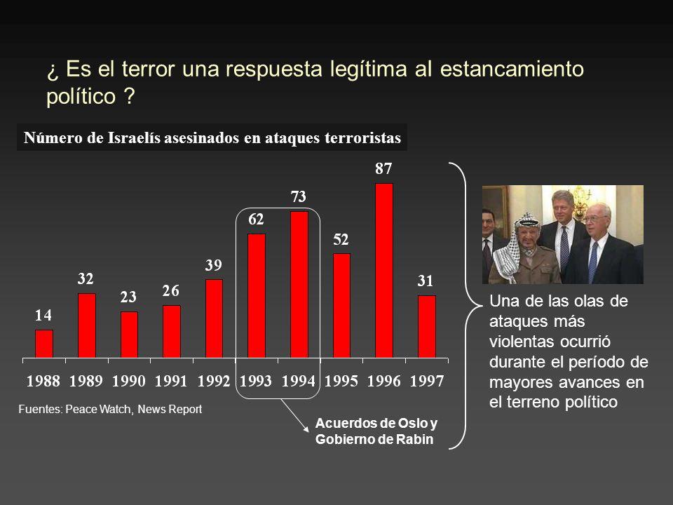 ¿ Es el terror una respuesta legítima aI estancamiento político .