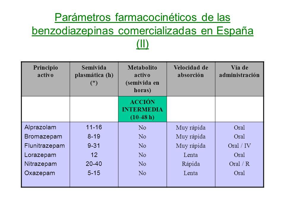 Parámetros farmacocinéticos de las benzodiazepinas comercializadas en España (II) Principio activo Semivida plasmática (h) (*) Metabolito activo (semivida en horas) Velocidad de absorción Vía de administración ACCIÓN INTERMEDIA (10-48 h) Alprazolam Bromazepam Flunitrazepam Lorazepam Nitrazepam Oxazepam 11-16 8-19 9-31 12 20-40 5-15 No Muy rápida Lenta Rápida Lenta Oral Oral / IV Oral Oral / R Oral