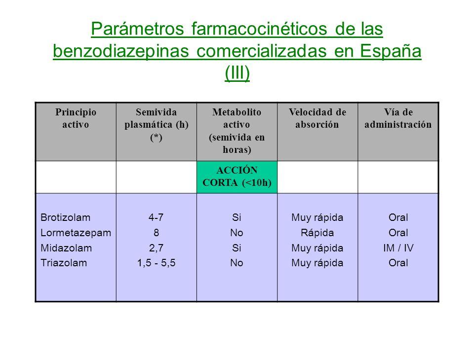 Parámetros farmacocinéticos de las benzodiazepinas comercializadas en España (III) Principio activo Semivida plasmática (h) (*) Metabolito activo (semivida en horas) Velocidad de absorción Vía de administración ACCIÓN CORTA (<10h) Brotizolam Lormetazepam Midazolam Triazolam 4-7 8 2,7 1,5 - 5,5 Si No Si No Muy rápida Rápida Muy rápida Oral IM / IV Oral