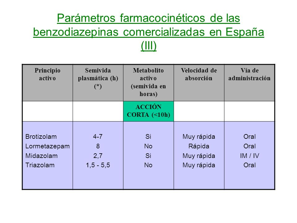 Parámetros farmacocinéticos de las benzodiazepinas comercializadas en España (III) Principio activo Semivida plasmática (h) (*) Metabolito activo (sem