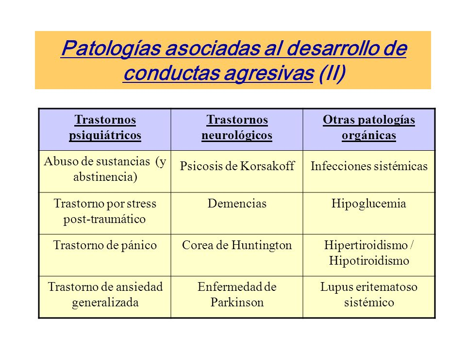 Patologías asociadas al desarrollo de conductas agresivas (II) Trastornos psiquiátricos Trastornos neurológicos Otras patologías orgánicas Abuso de sustancias (y abstinencia) Psicosis de KorsakoffInfecciones sistémicas Trastorno por stress post-traumático DemenciasHipoglucemia Trastorno de pánicoCorea de HuntingtonHipertiroidismo / Hipotiroidismo Trastorno de ansiedad generalizada Enfermedad de Parkinson Lupus eritematoso sistémico