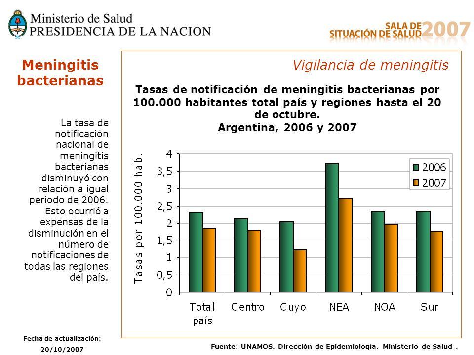 Fecha de actualización: 20/10/2007 Fuente: UNAMOS. Dirección de Epidemiología. Ministerio de Salud. Tasas de notificación de meningitis bacterianas po