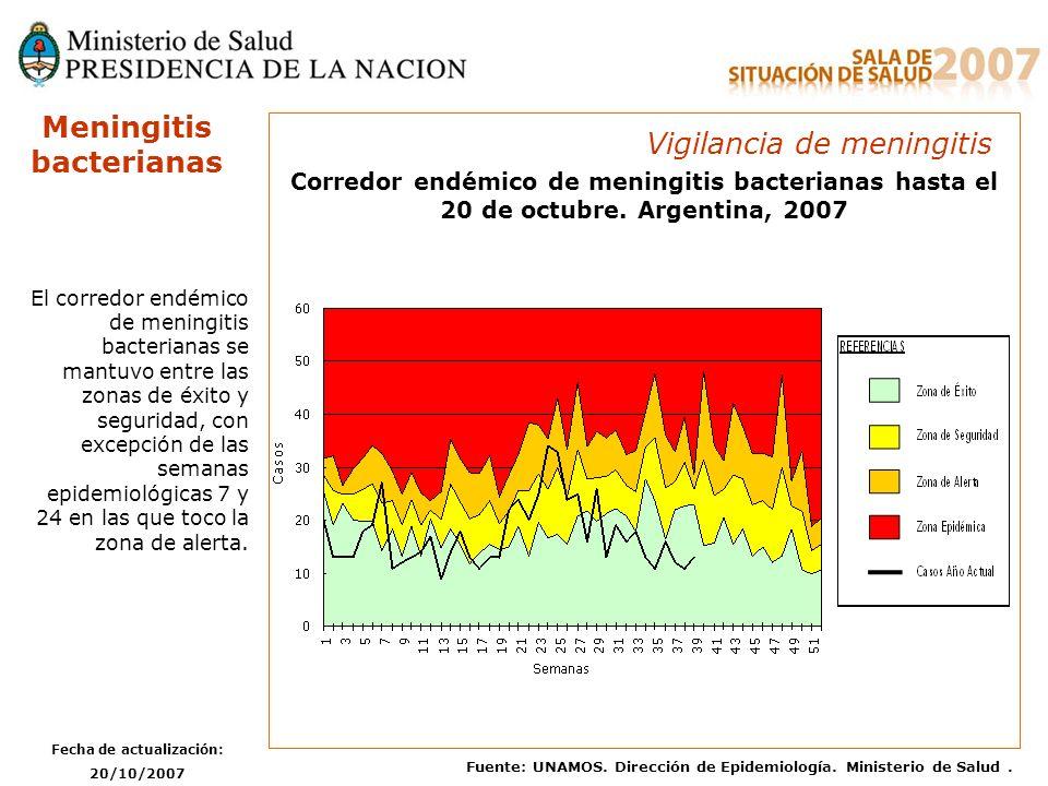 Fecha de actualización: 20/10/2007 Fuente: UNAMOS. Dirección de Epidemiología. Ministerio de Salud. Meningitis bacterianas Corredor endémico de mening