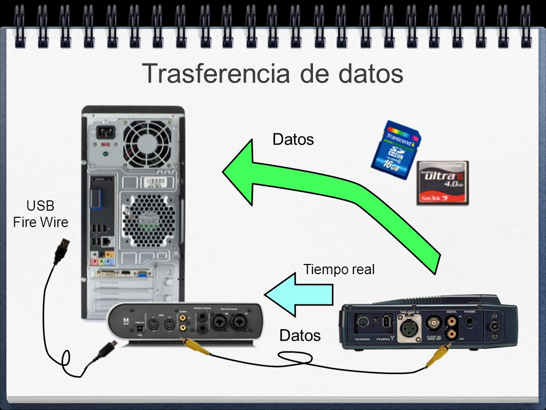 Trasferencia de datos USB Fire Wire Datos Tiempo real