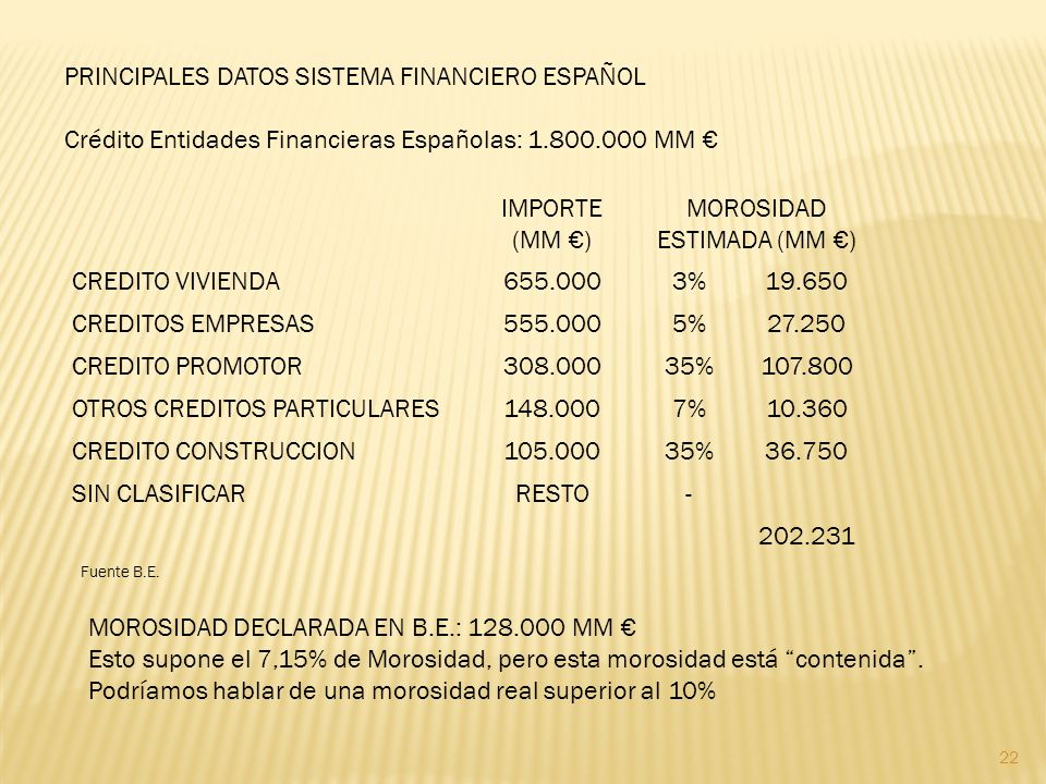 22 PRINCIPALES DATOS SISTEMA FINANCIERO ESPAÑOL Crédito Entidades Financieras Españolas: 1.800.000 MM IMPORTE (MM ) MOROSIDAD ESTIMADA (MM ) CREDITO VIVIENDA655.0003%19.650 CREDITOS EMPRESAS555.0005%27.250 CREDITO PROMOTOR308.00035%107.800 OTROS CREDITOS PARTICULARES148.0007%10.360 CREDITO CONSTRUCCION105.00035%36.750 SIN CLASIFICARRESTO- 202.231 Fuente B.E.