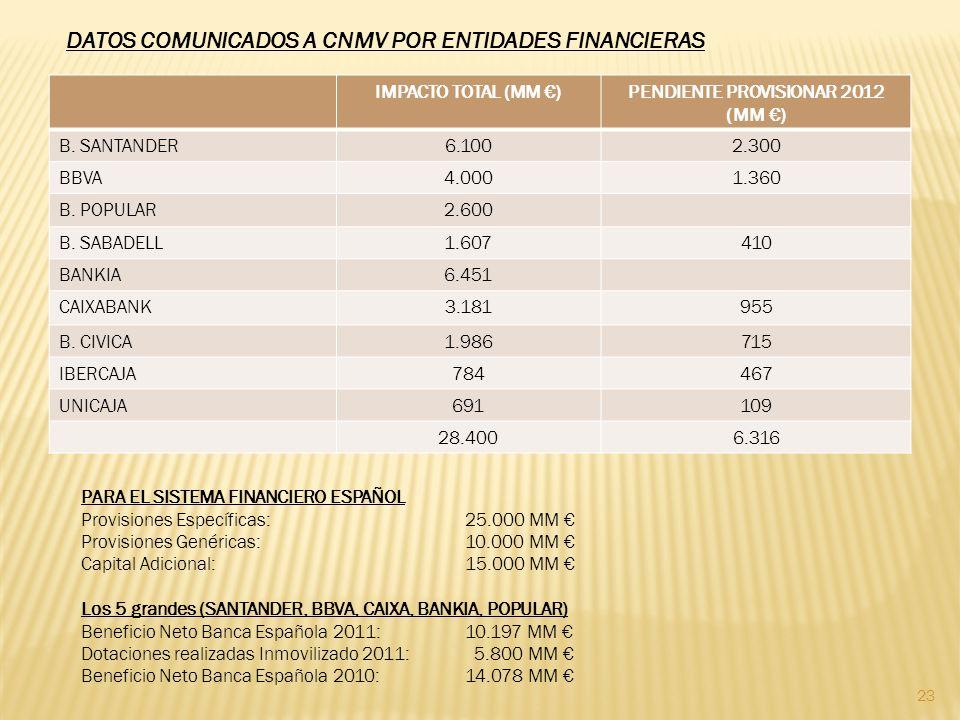 23 DATOS COMUNICADOS A CNMV POR ENTIDADES FINANCIERAS IMPACTO TOTAL (MM )PENDIENTE PROVISIONAR 2012 (MM ) B.