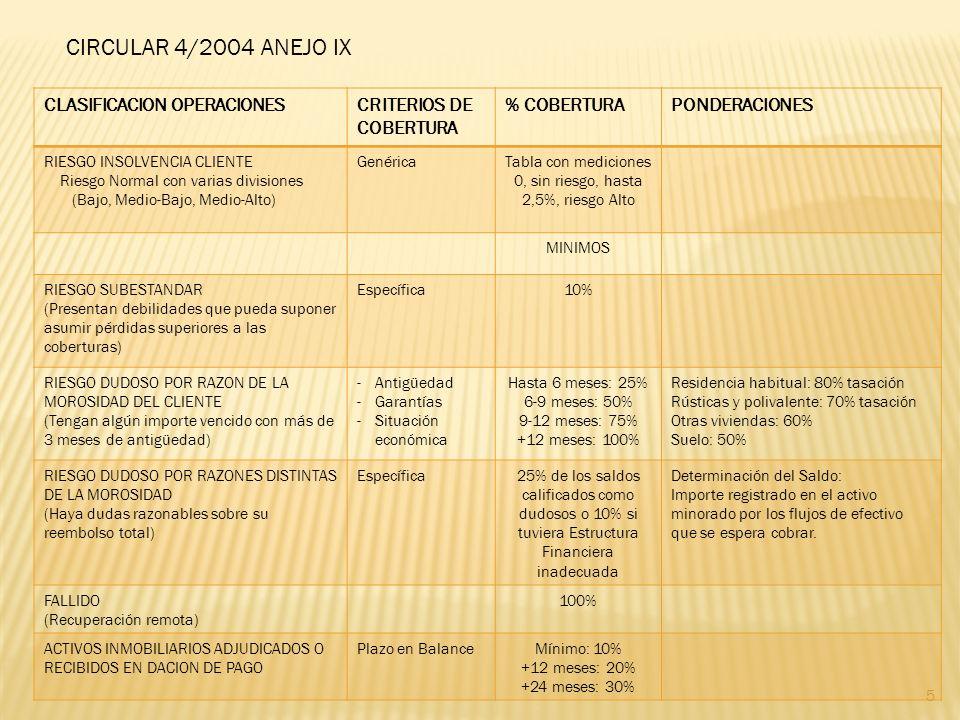 5 CIRCULAR 4/2004 ANEJO IX CLASIFICACION OPERACIONESCRITERIOS DE COBERTURA % COBERTURAPONDERACIONES RIESGO INSOLVENCIA CLIENTE Riesgo Normal con varias divisiones (Bajo, Medio-Bajo, Medio-Alto) GenéricaTabla con mediciones 0, sin riesgo, hasta 2,5%, riesgo Alto MINIMOS RIESGO SUBESTANDAR (Presentan debilidades que pueda suponer asumir pérdidas superiores a las coberturas) Específica10% RIESGO DUDOSO POR RAZON DE LA MOROSIDAD DEL CLIENTE (Tengan algún importe vencido con más de 3 meses de antigüedad) -Antigüedad -Garantías -Situación económica Hasta 6 meses: 25% 6-9 meses: 50% 9-12 meses: 75% +12 meses: 100% Residencia habitual: 80% tasación Rústicas y polivalente: 70% tasación Otras viviendas: 60% Suelo: 50% RIESGO DUDOSO POR RAZONES DISTINTAS DE LA MOROSIDAD (Haya dudas razonables sobre su reembolso total) Específica25% de los saldos calificados como dudosos o 10% si tuviera Estructura Financiera inadecuada Determinación del Saldo: Importe registrado en el activo minorado por los flujos de efectivo que se espera cobrar.