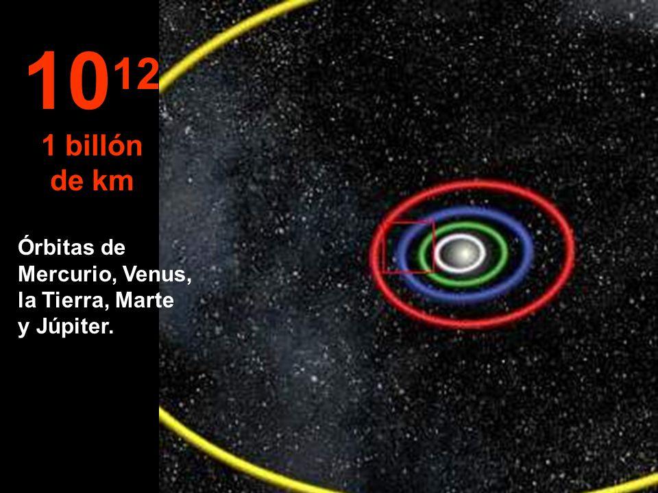 10 11 100 millones de km Órbitas de Venus, la Tierra y Marte.