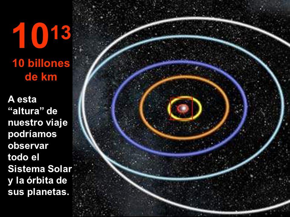 Órbitas de Mercurio, Venus, la Tierra, Marte y Júpiter. 10 12 1 billón de km