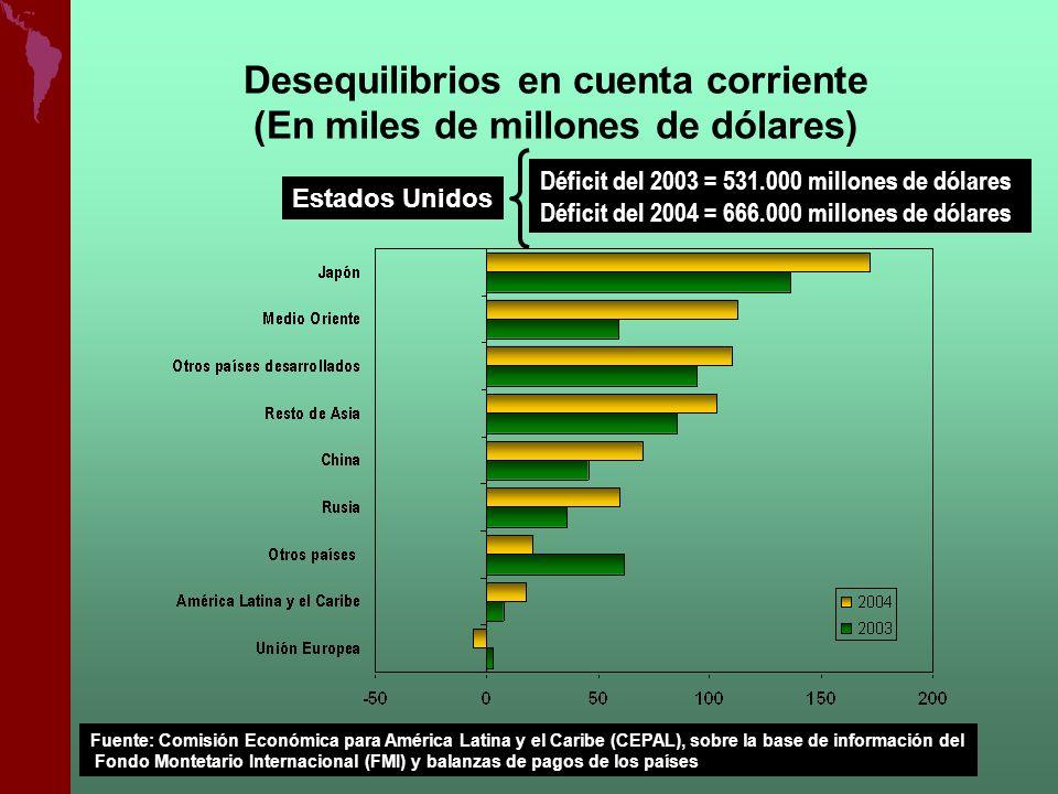 Estados Unidos Déficit del 2003 = 531.000 millones de dólares Déficit del 2004 = 666.000 millones de dólares Desequilibrios en cuenta corriente (En mi