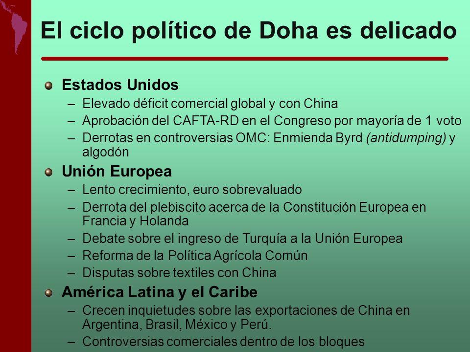 El ciclo político de Doha es delicado Estados Unidos –Elevado déficit comercial global y con China –Aprobación del CAFTA-RD en el Congreso por mayoría