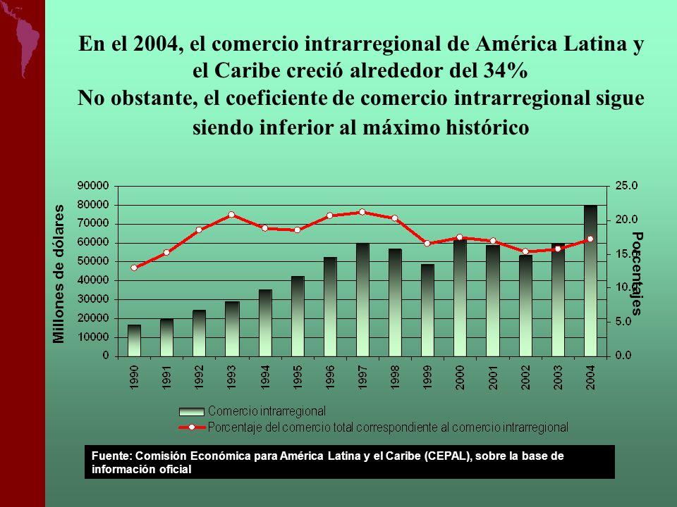En el 2004, el comercio intrarregional de América Latina y el Caribe creció alrededor del 34% No obstante, el coeficiente de comercio intrarregional s