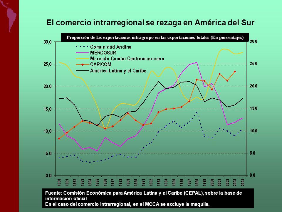 El comercio intrarregional se rezaga en América del Sur Proporción de las exportaciones intragrupo en las exportaciones totales (En porcentajes) Fuent