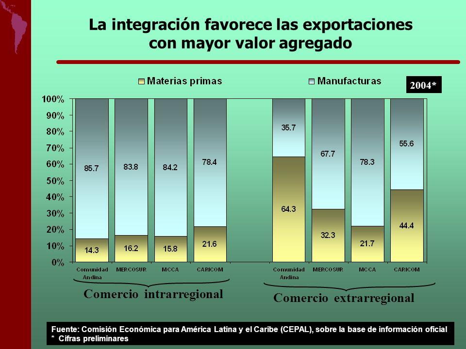 Comercio intrarregional Comercio extrarregional La integración favorece las exportaciones con mayor valor agregado 2004* Fuente: Comisión Económica pa