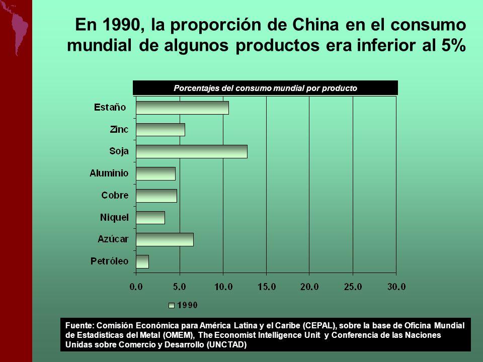 En 1990, la proporción de China en el consumo mundial de algunos productos era inferior al 5% Porcentajes del consumo mundial por producto Fuente: Com