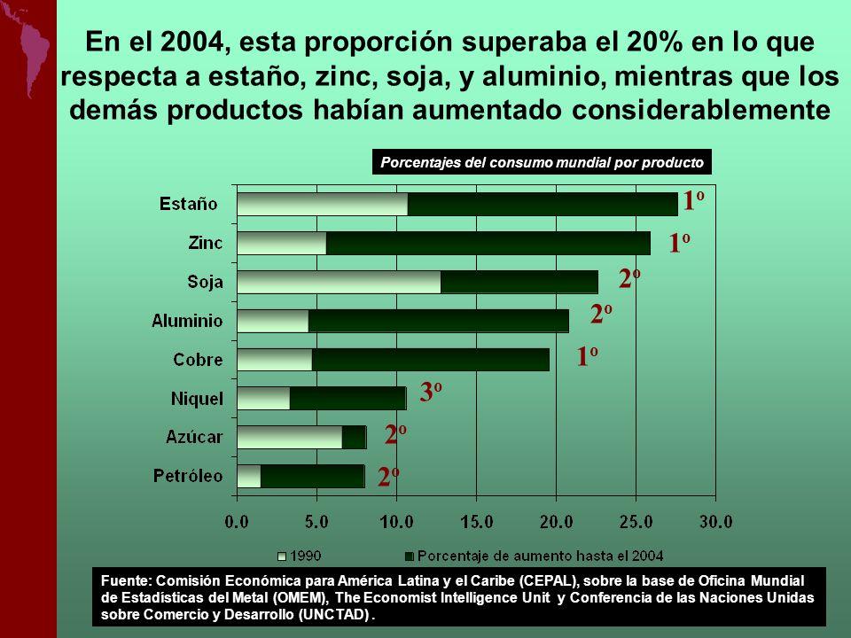 En el 2004, esta proporción superaba el 20% en lo que respecta a estaño, zinc, soja, y aluminio, mientras que los demás productos habían aumentado con
