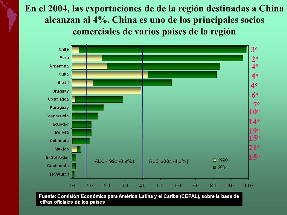 3o3o 2o2o 4o4o 4o4o 4o4o 6o6o 10 o 14 o 19 o 15 o 21 o 15 o 7 o En el 2004, las exportaciones de de la región destinadas a China alcanzan al 4%. China