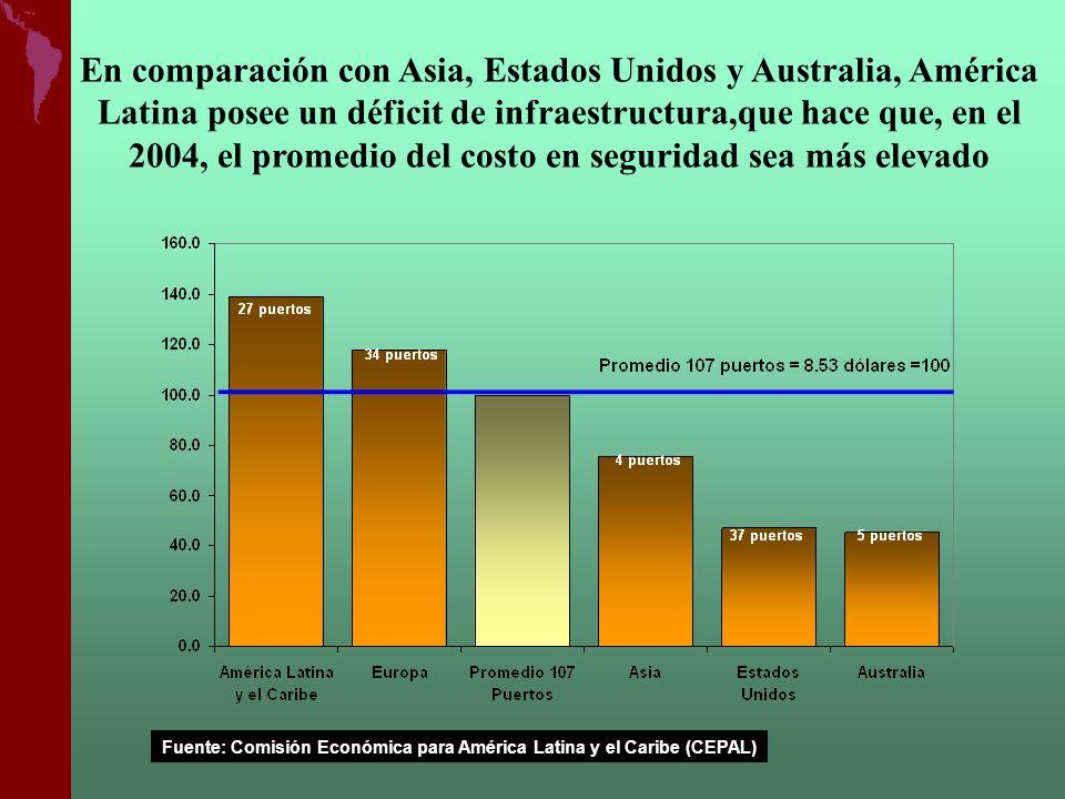 En comparación con Asia, Estados Unidos y Australia, América Latina posee un déficit de infraestructura,que hace que, en el 2004, el promedio del cost