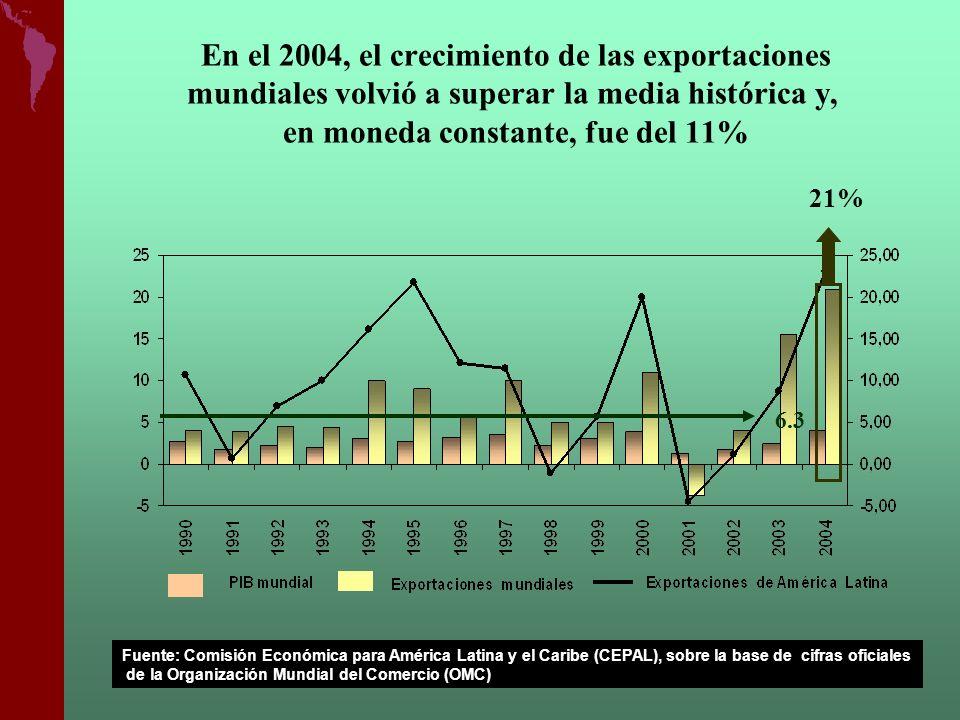 En el 2004, el crecimiento de las exportaciones mundiales volvió a superar la media histórica y, en moneda constante, fue del 11% 6.3 21% Fuente: Comi