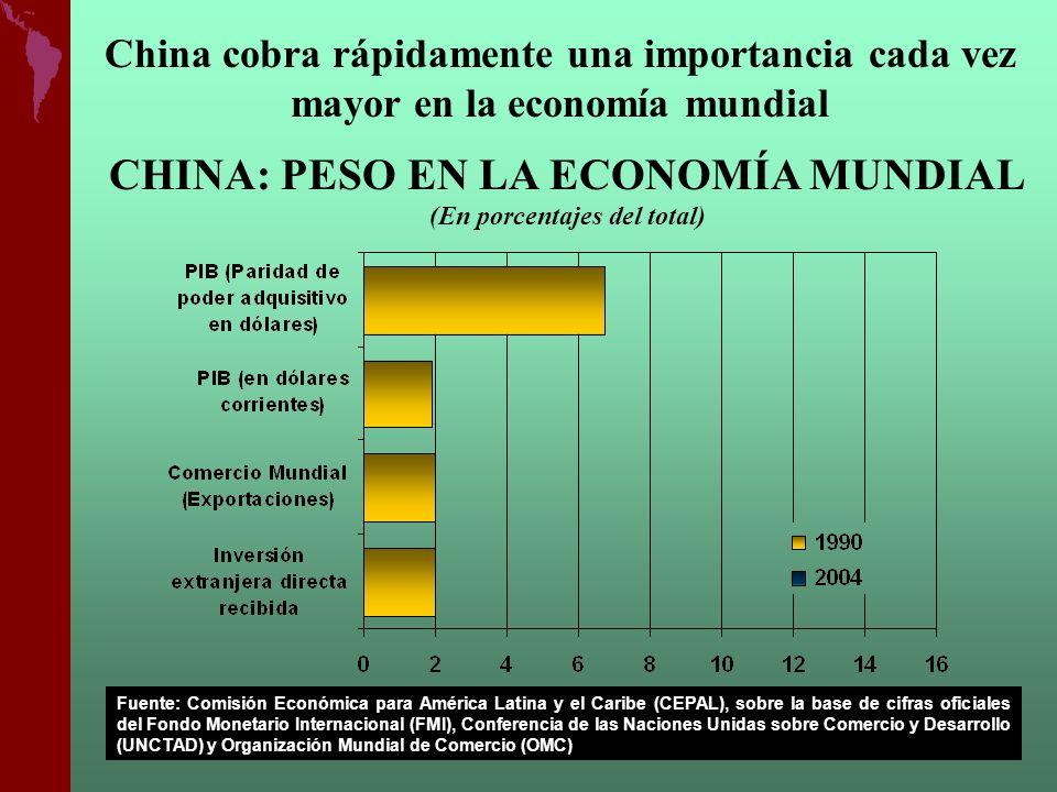 China cobra rápidamente una importancia cada vez mayor en la economía mundial CHINA: PESO EN LA ECONOMÍA MUNDIAL (En porcentajes del total) Fuente: Comisión Económica para América Latina y el Caribe (CEPAL), sobre la base de cifras oficiales del Fondo Monetario Internacional (FMI), Conferencia de las Naciones Unidas sobre Comercio y Desarrollo (UNCTAD) y Organización Mundial de Comercio (OMC)