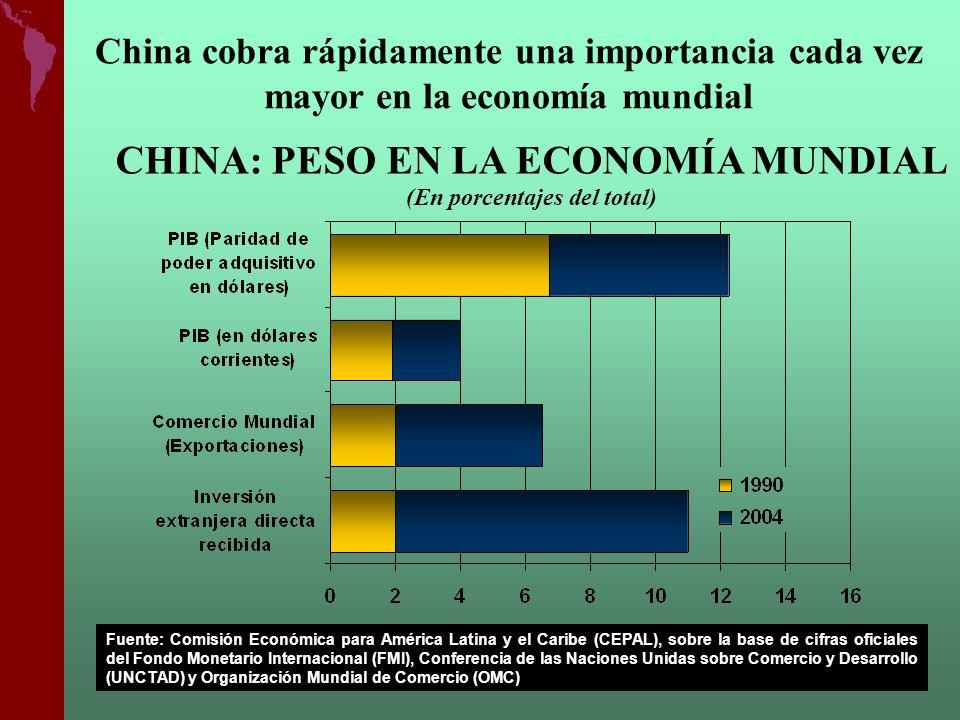 China cobra rápidamente una importancia cada vez mayor en la economía mundial CHINA: PESO EN LA ECONOMÍA MUNDIAL (En porcentajes del total) Fuente: Co