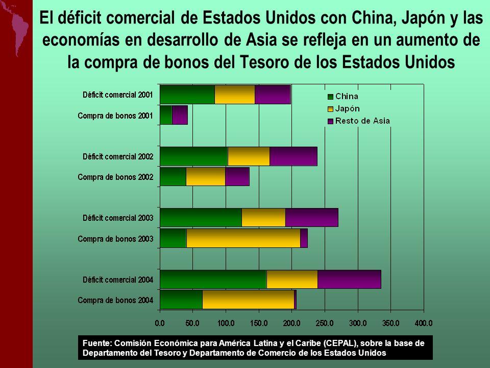El déficit comercial de Estados Unidos con China, Japón y las economías en desarrollo de Asia se refleja en un aumento de la compra de bonos del Tesor