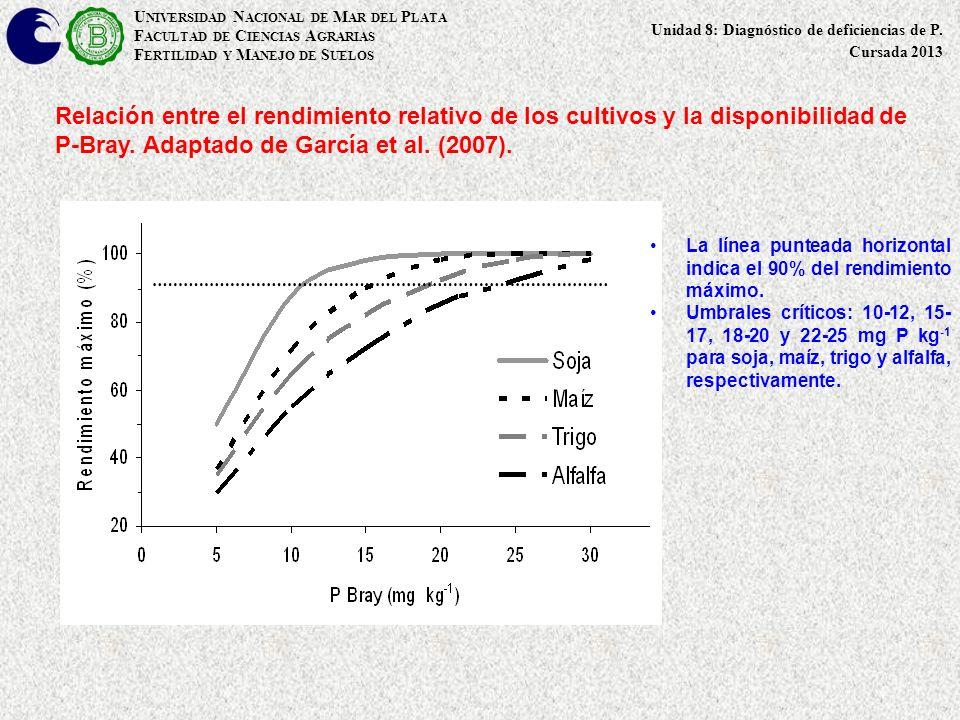 Relación entre el rendimiento relativo de los cultivos y la disponibilidad de P-Bray. Adaptado de García et al. (2007). La línea punteada horizontal i