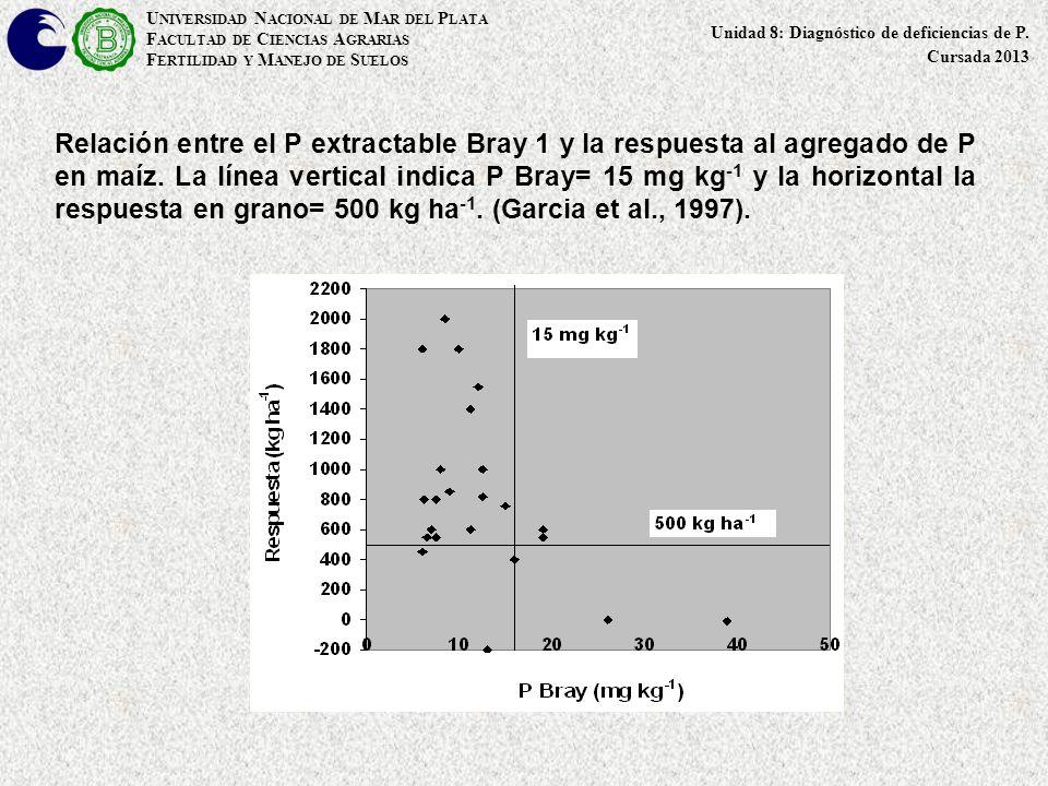 Relación entre el P extractable Bray 1 y la respuesta al agregado de P en maíz. La línea vertical indica P Bray= 15 mg kg -1 y la horizontal la respue