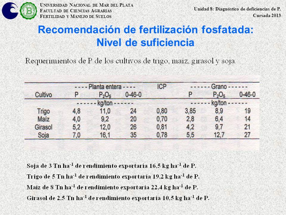 Recomendación de fertilización fosfatada: Nivel de suficiencia U NIVERSIDAD N ACIONAL DE M AR DEL P LATA F ACULTAD DE C IENCIAS A GRARIAS F ERTILIDAD