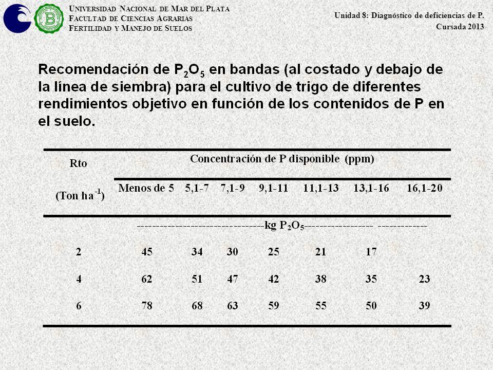 U NIVERSIDAD N ACIONAL DE M AR DEL P LATA F ACULTAD DE C IENCIAS A GRARIAS F ERTILIDAD Y M ANEJO DE S UELOS Unidad 8: Diagnóstico de deficiencias de P
