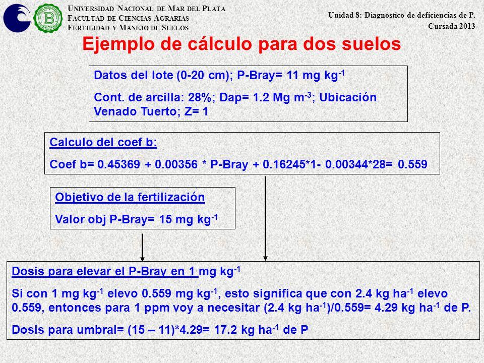 Ejemplo de cálculo para dos suelos Datos del lote (0-20 cm); P-Bray= 11 mg kg -1 Cont. de arcilla: 28%; Dap= 1.2 Mg m -3 ; Ubicación Venado Tuerto; Z=