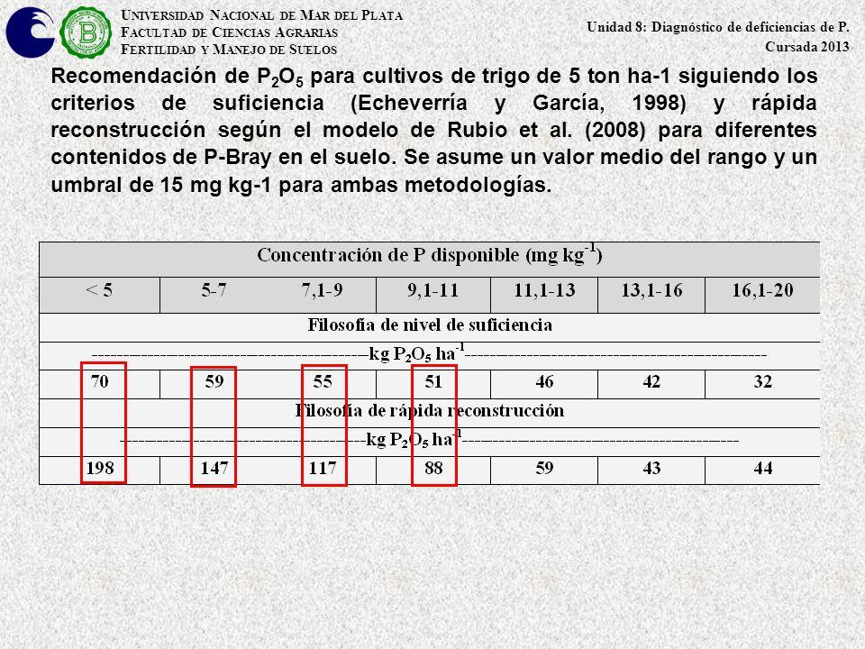 Recomendación de P 2 O 5 para cultivos de trigo de 5 ton ha-1 siguiendo los criterios de suficiencia (Echeverría y García, 1998) y rápida reconstrucci