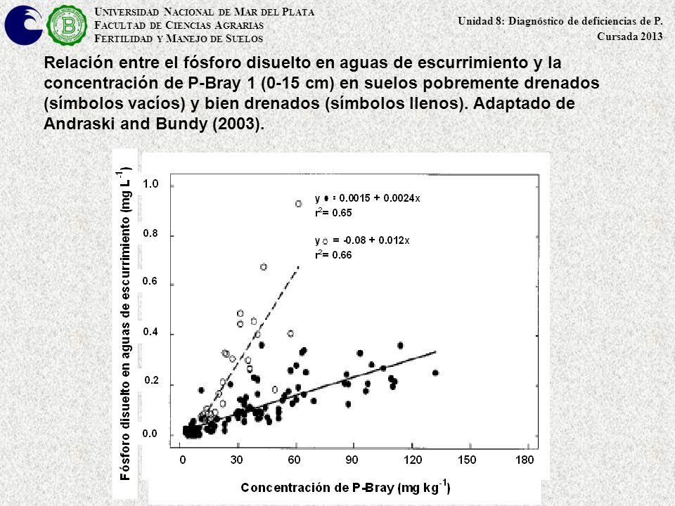 Relación entre el fósforo disuelto en aguas de escurrimiento y la concentración de P-Bray 1 (0-15 cm) en suelos pobremente drenados (símbolos vacíos)
