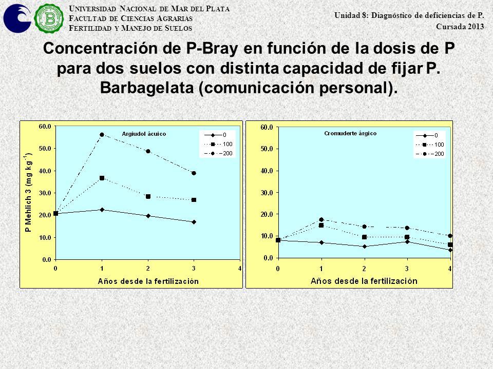 Concentración de P-Bray en función de la dosis de P para dos suelos con distinta capacidad de fijar P. Barbagelata (comunicación personal). U NIVERSID