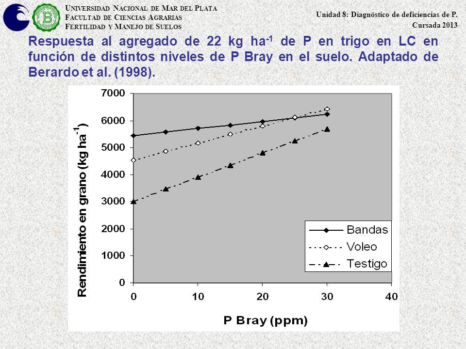 Respuesta al agregado de 22 kg ha -1 de P en trigo en LC en función de distintos niveles de P Bray en el suelo. Adaptado de Berardo et al. (1998). U N