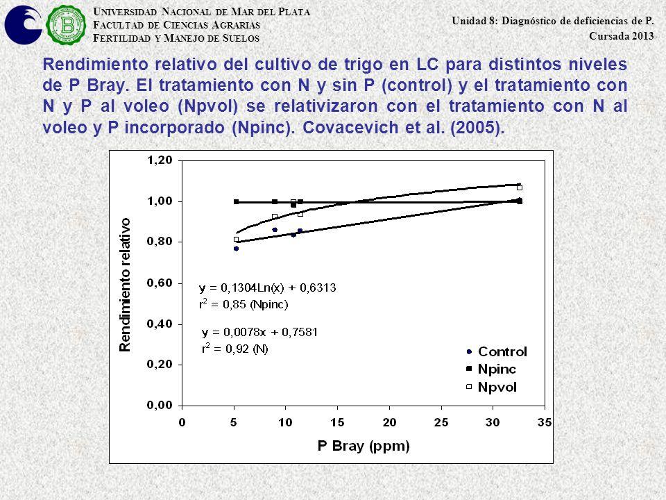 Rendimiento relativo del cultivo de trigo en LC para distintos niveles de P Bray. El tratamiento con N y sin P (control) y el tratamiento con N y P al
