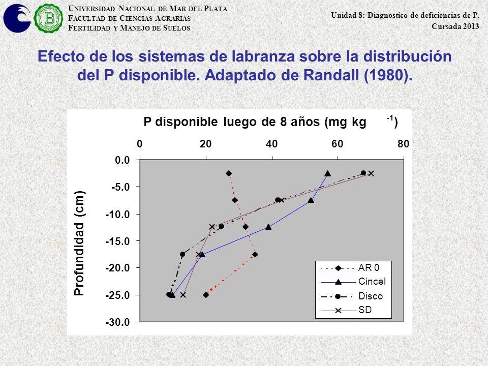 Efecto de los sistemas de labranza sobre la distribución del P disponible. Adaptado de Randall (1980). -30.0 -25.0 -20.0 -15.0 -10.0 -5.0 0.0 02040608