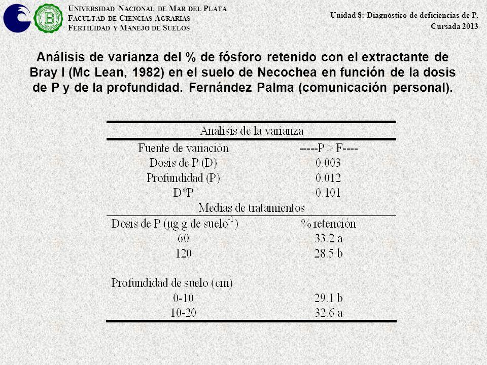 Análisis de varianza del % de fósforo retenido con el extractante de Bray I (Mc Lean, 1982) en el suelo de Necochea en función de la dosis de P y de l