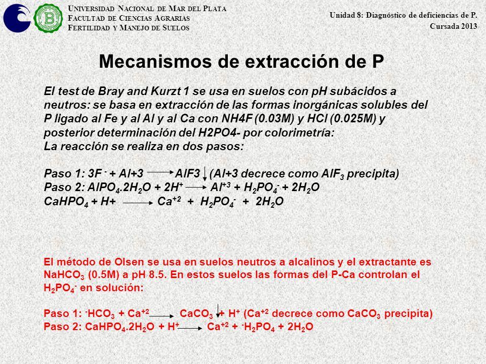 Mecanismos de extracción de P El método de Olsen se usa en suelos neutros a alcalinos y el extractante es NaHCO 3 (0.5M) a pH 8.5. En estos suelos las
