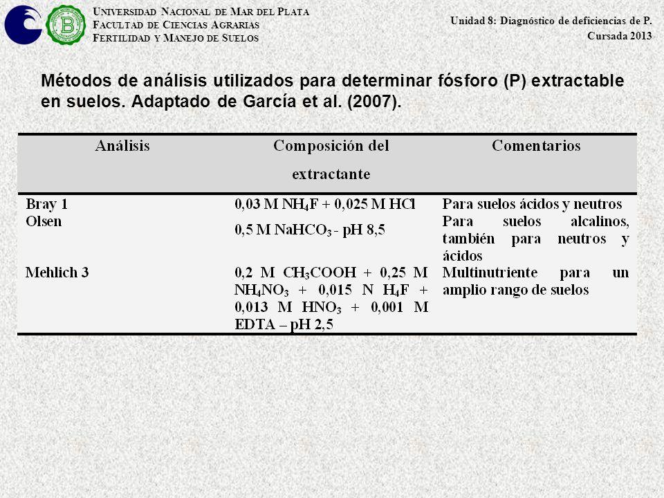 Métodos de análisis utilizados para determinar fósforo (P) extractable en suelos. Adaptado de García et al. (2007). U NIVERSIDAD N ACIONAL DE M AR DEL