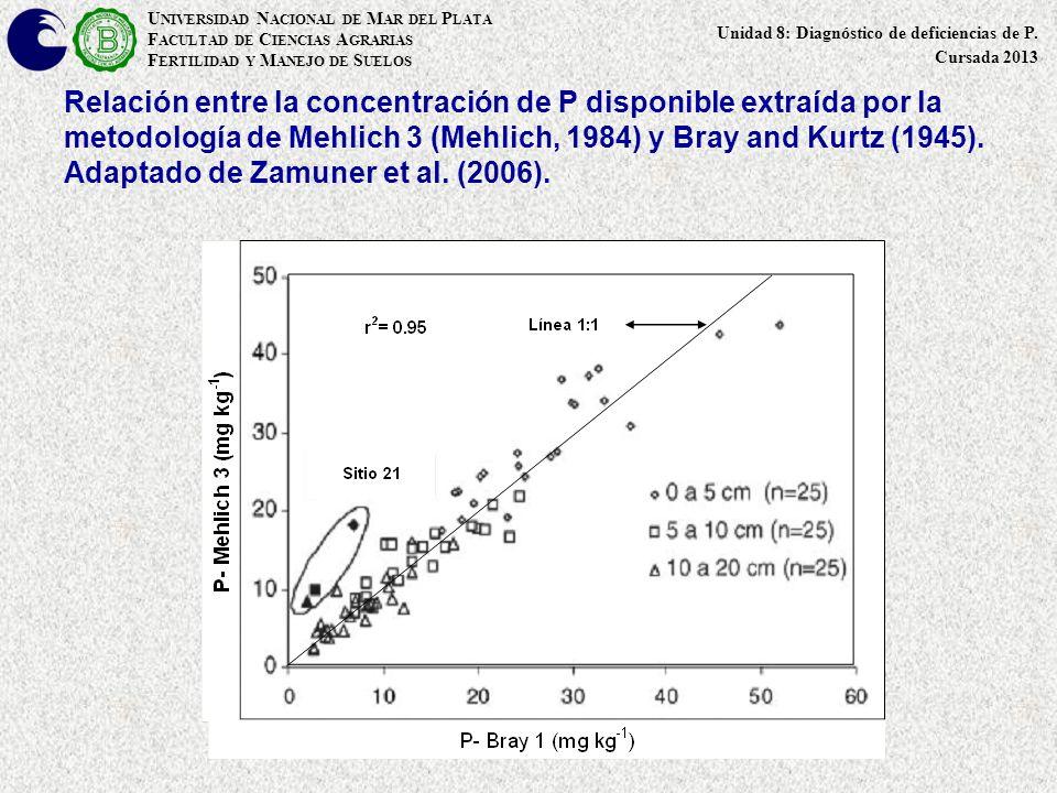 Relación entre la concentración de P disponible extraída por la metodología de Mehlich 3 (Mehlich, 1984) y Bray and Kurtz (1945). Adaptado de Zamuner